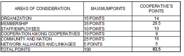 SUMMARY OF POINTS