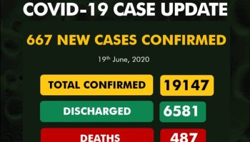 COVID-19 CASE UPDATE 667 NEW CASES CONFIRMED 19th June, 2020 TOTAL CONFIRMED 19147 DISCHARGED 6581