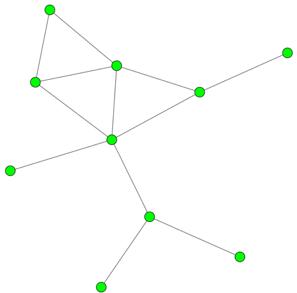 graph 0