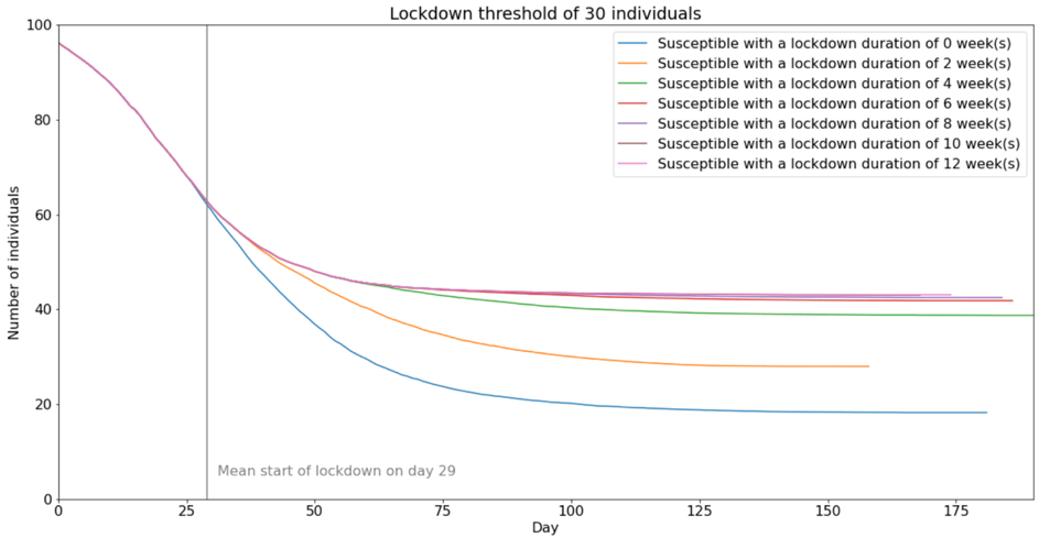 smart different lockdown lengths susceptible