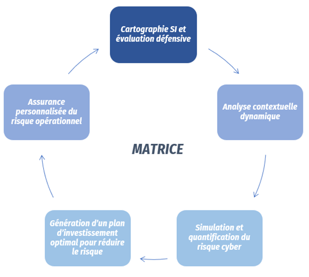 Citalid Matrice Grand Defi cyber 1