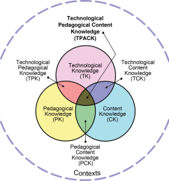 technological pedagogical and content knowledge [ 1024 x 1024 Pixel ]