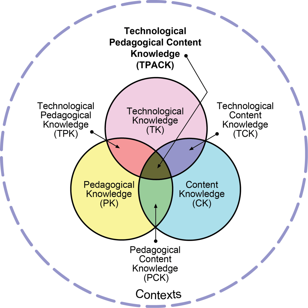 hight resolution of technological pedagogical and content knowledge