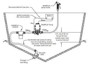 SHURFLO Marine Pumps Guide: Freshwater & Washdown – CitiGuide