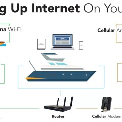 Furuno Transducer Wiring Diagram Sky Hd Box How To Get Internet On Your Boat Best Solutions Citiguide Wifi And Cellular Setup