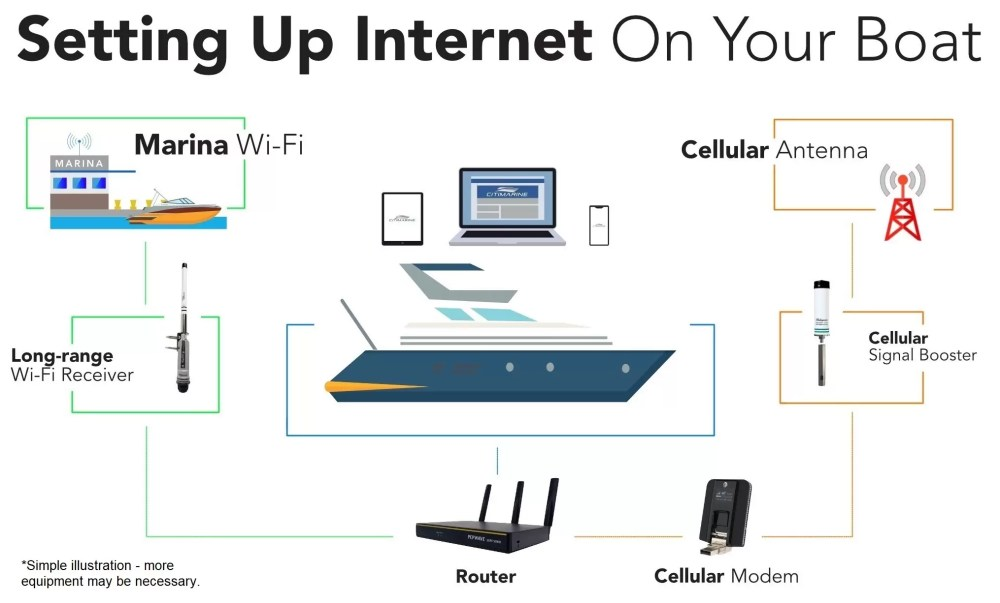 medium resolution of wifi and cellular internet setup on boat
