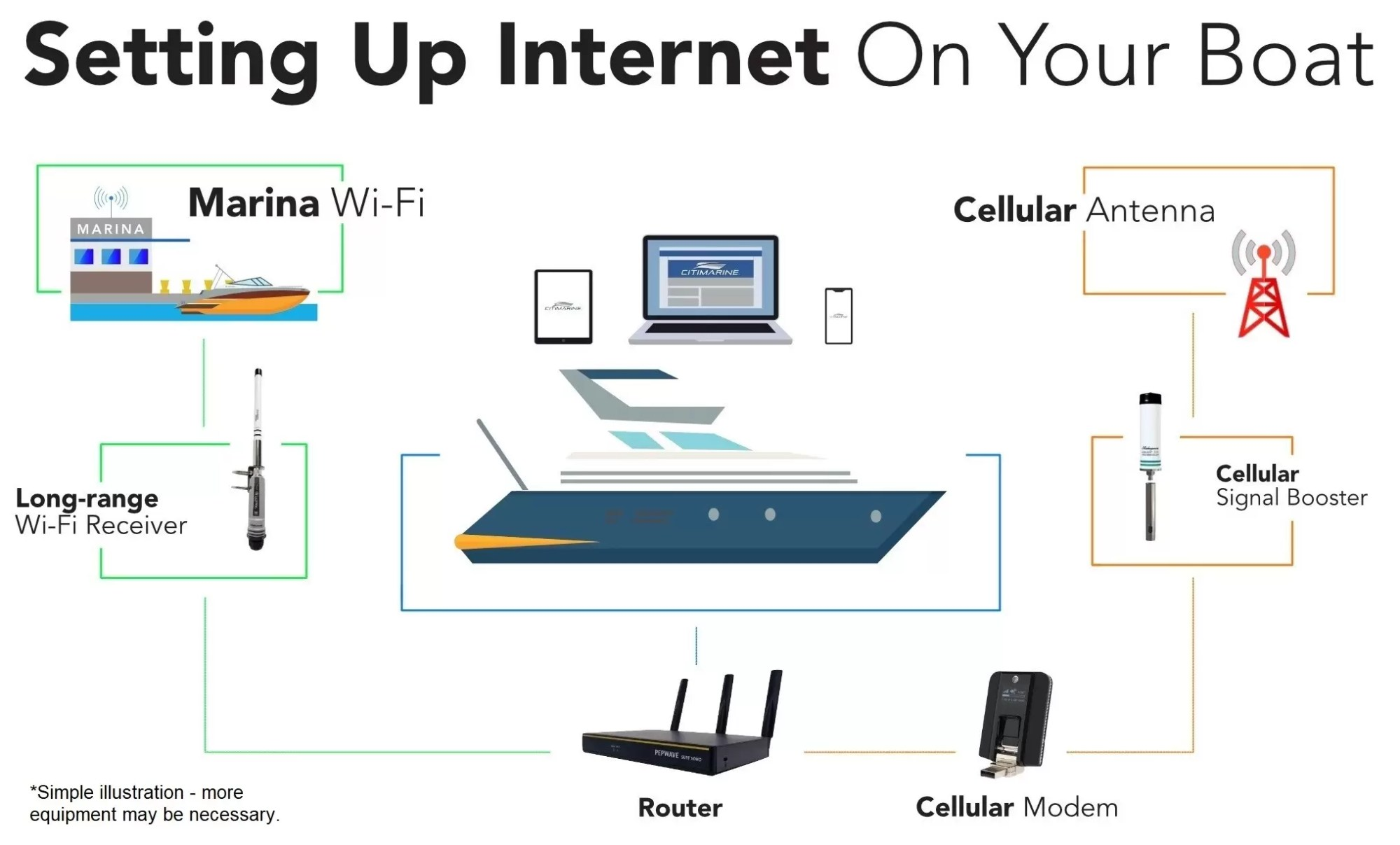 hight resolution of wifi and cellular internet setup on boat