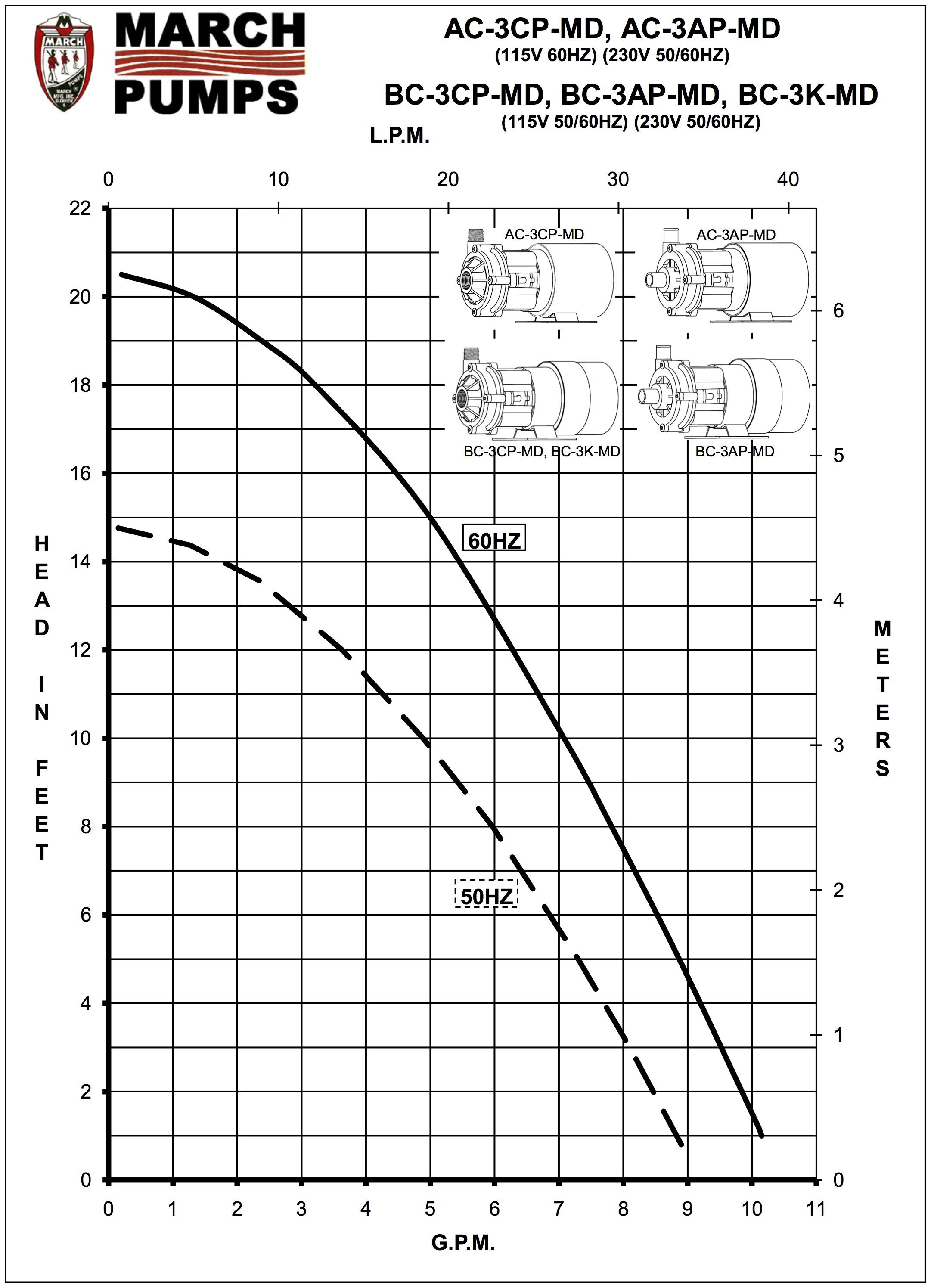 March Pump Ac 3cp Md