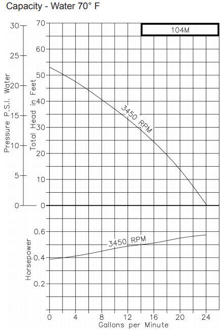 OBERDORFER 104M-1-F26 Centrifugal Pump