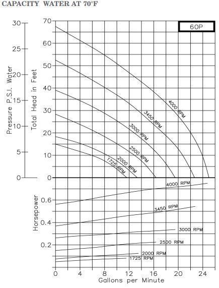 OBERDORFER 60P Centrifugal Pedestal Pump Head