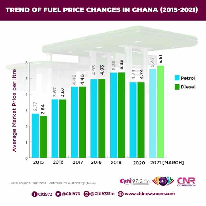 Fuel prices hit GHS5.7 per litre: How we got here [Infographic] 3