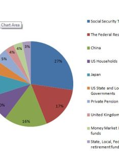 also pie chart of who holds us debt the highest isn   china citizenceo rh