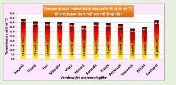 Temperaturat maksimale të regjistruara në Shqipëri.