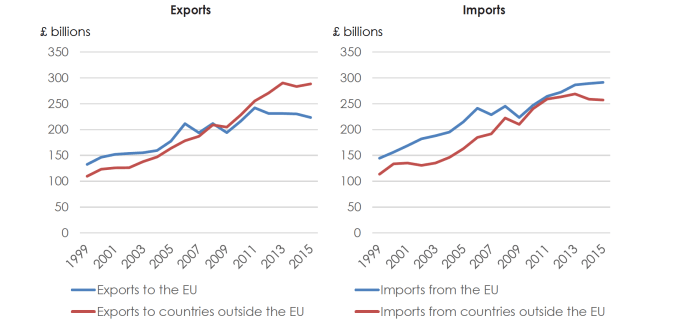 UK EU imports and Exports
