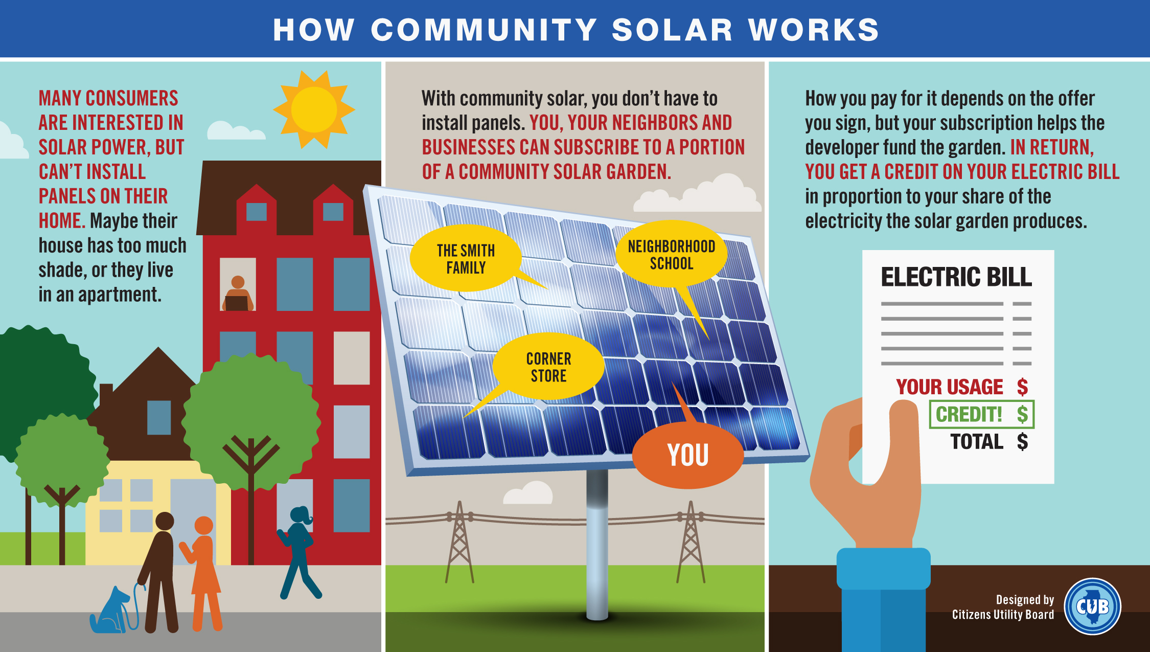 Community Solar In Illinois Citizens Utility Board Chicago 3 Way Wiring Diagram How Does Work