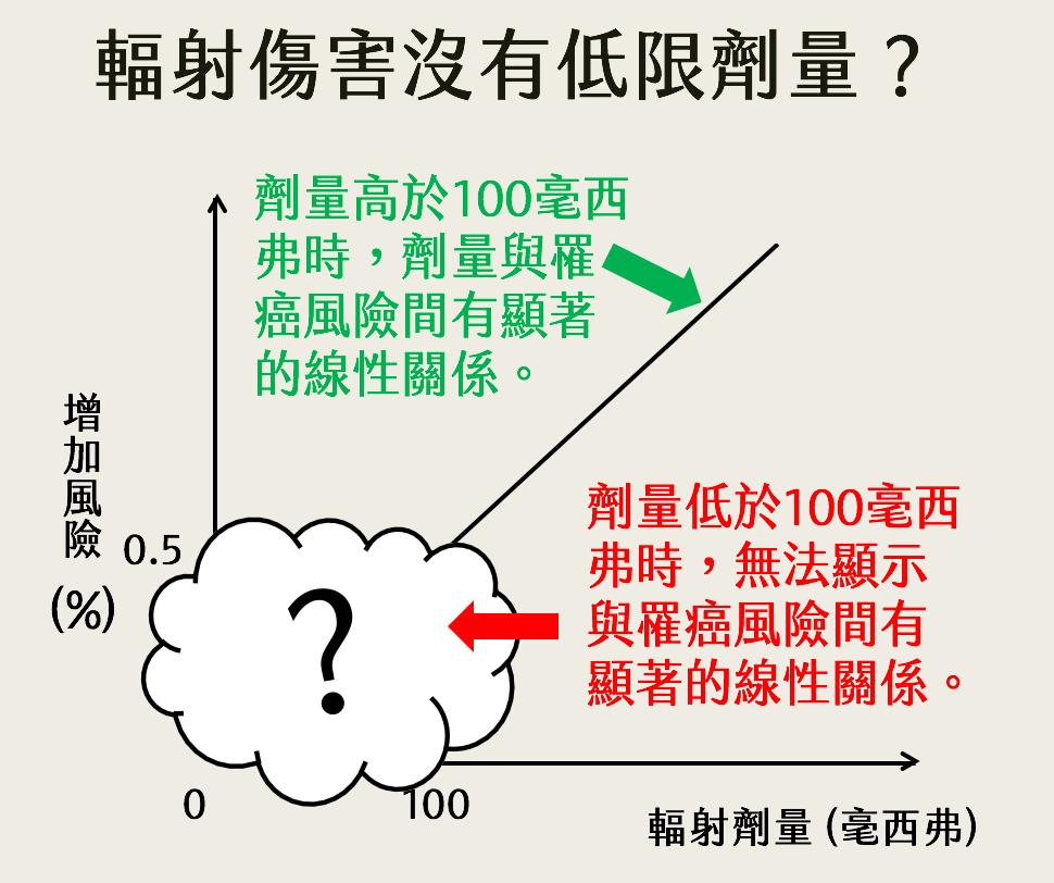 你知道嗎?「輻射沒有安全劑量」是個沒被證實過的假說! – 臺灣鯛民