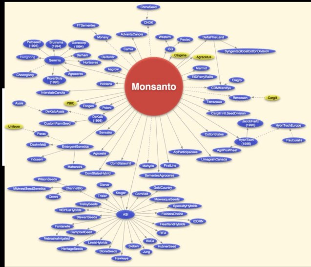 A lot of similar lists are shared on the web concerning Monsanto. Yet I've never seen any article providing sources to prove this. If you have some, please share with us.