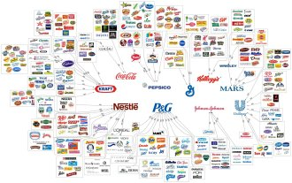 Behind an apparent variety of choices, our money as consumers goes to only a few companies. Information is key.