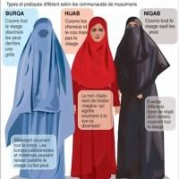 Niqab vs Hijab vs Burqa