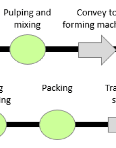 The following example illustrates  flow process chart for an egg tray production line which is of material type also continuous improvement toolkit rh citoolkit
