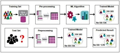 Predictive modeling of surgical site infections using electronic health record data with machine learning tools