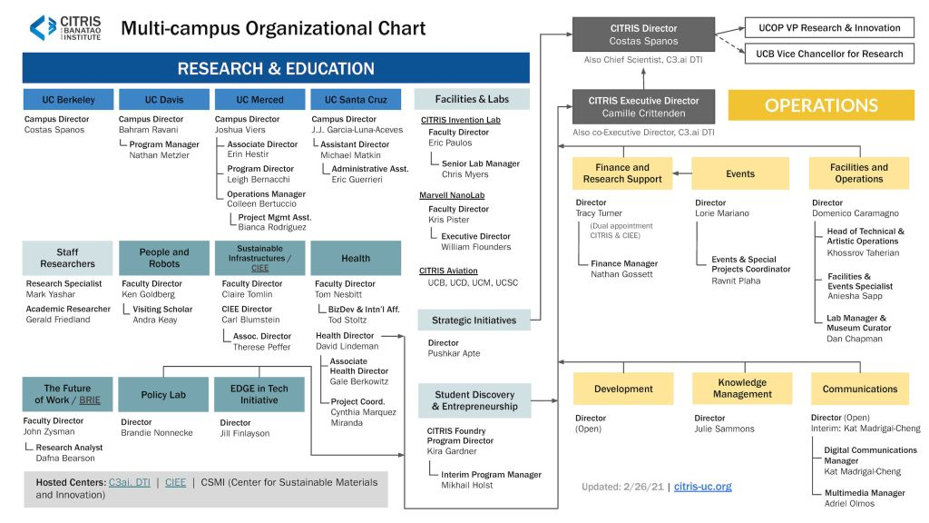 CITRIS Organization Chart