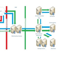 Citrix Architecture Diagram Minn Kota Battery Charger Wiring Enumeration And Application Launch Process In Xenapp 6 5