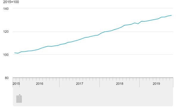 Stijgende trend woningwaarde ontwikkeling