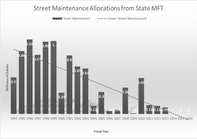 Maintenance charged to state MFT