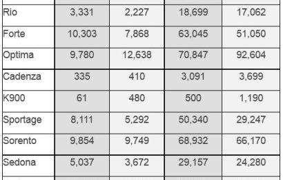 Kia USA, Nigeria explain July sales growth