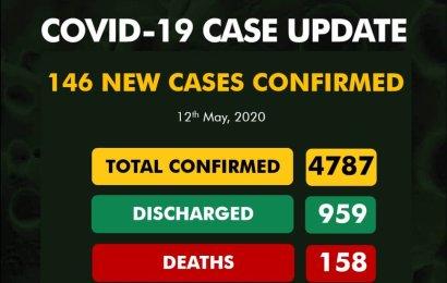 Nigeria Reports 146 New Coronavirus Cases