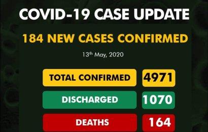Nigeria Records 184 New Coronavirus Cases