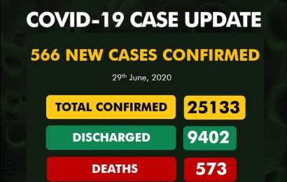Nigeria Confirms 566 New Cases Of Coronavirus