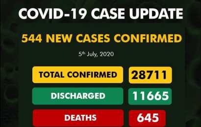 Nigeria Reports 544 New Coronavirus Cases