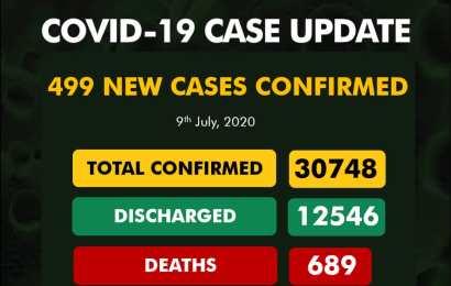 Nigeria Confirms 499 New Cases Of Coronavirus