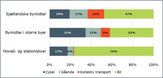 Cykling og Detailhandel_3