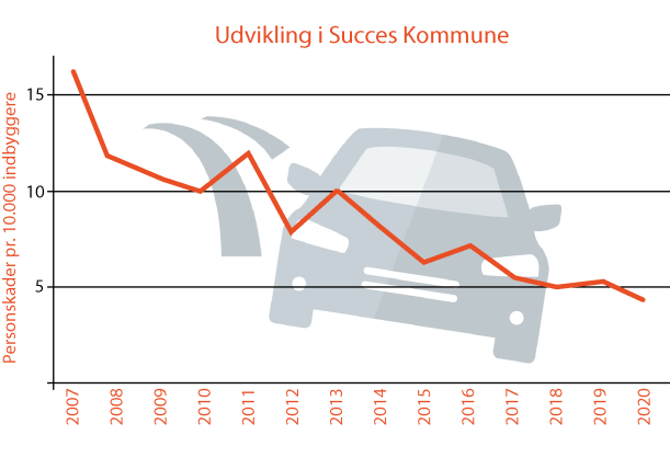 Succes Kommune