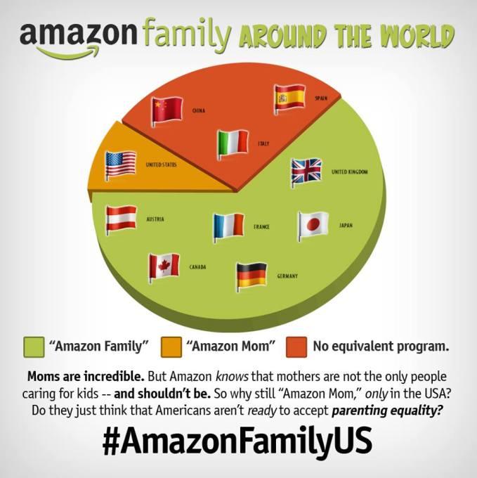 Amazon Mom Amazon Family global comparison
