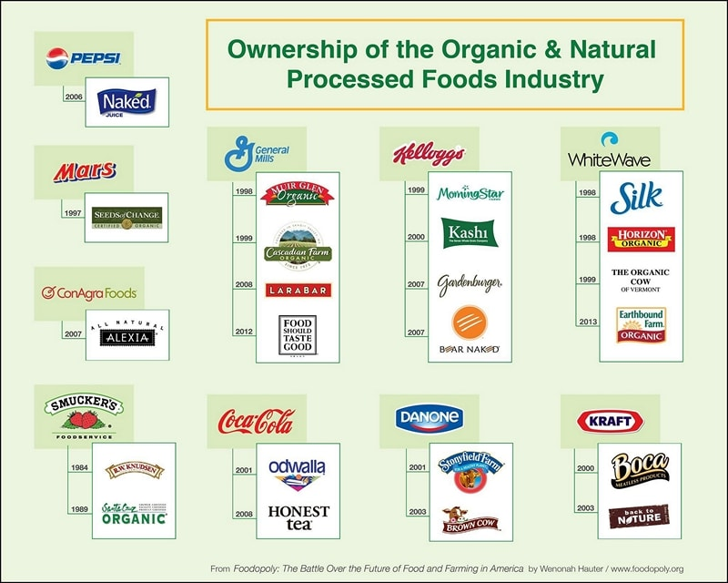 Owners of the Organic and Natural Foods Industry-min