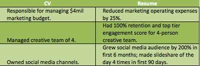 CV versus resume