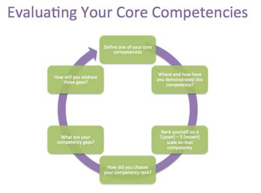 Framework for Evaluating Core Competencies