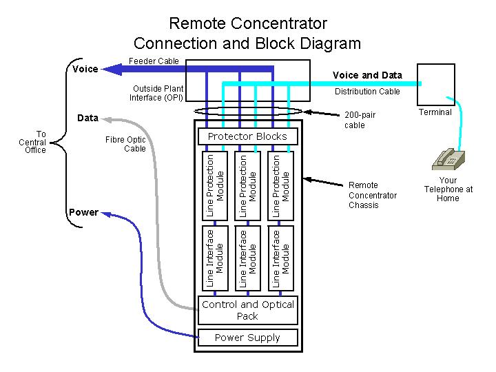 ADSL2+ DSL Remote Concentrator