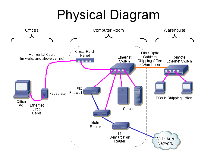 data cable wiring diagram briggs and stratton 500 series carburetor communications equipment