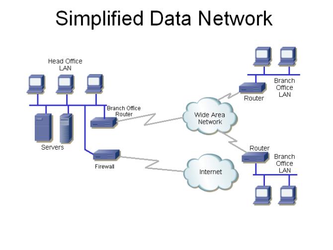 data communications equipment