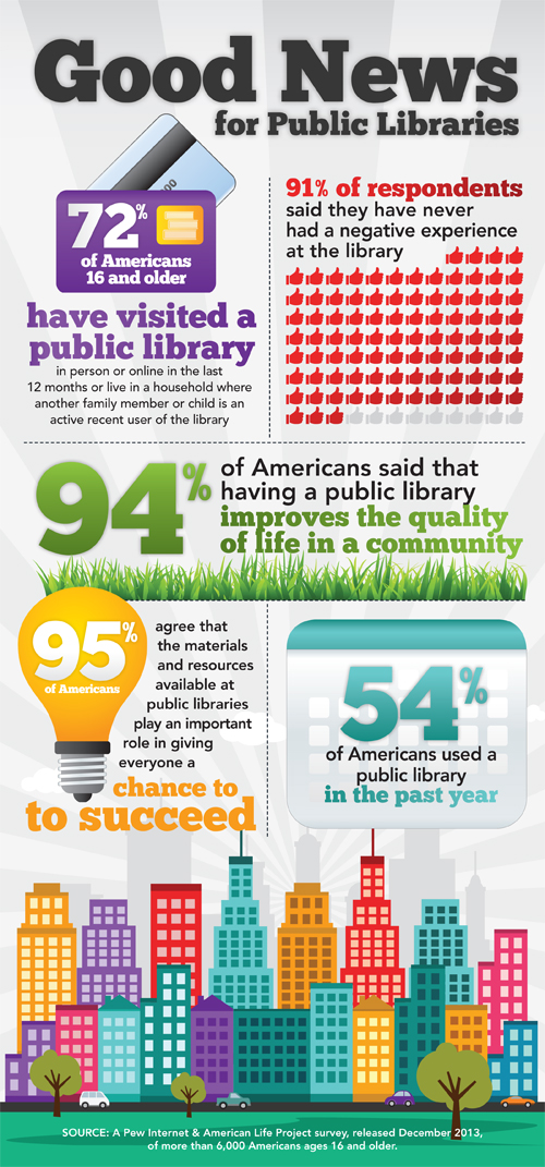 Good news for public libraries
