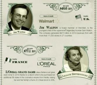 Infografika - zanimiva dejstva o najbogatejših ljudeh na svetu