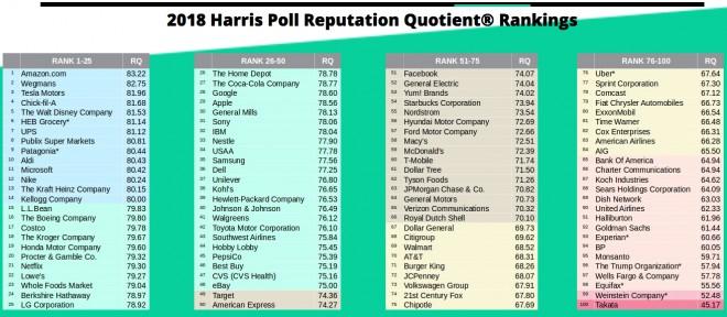 Poročilo Harris Polla o spoštovanju vidnih blagovnih znamk