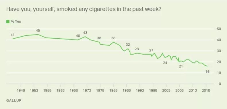 Kajenje