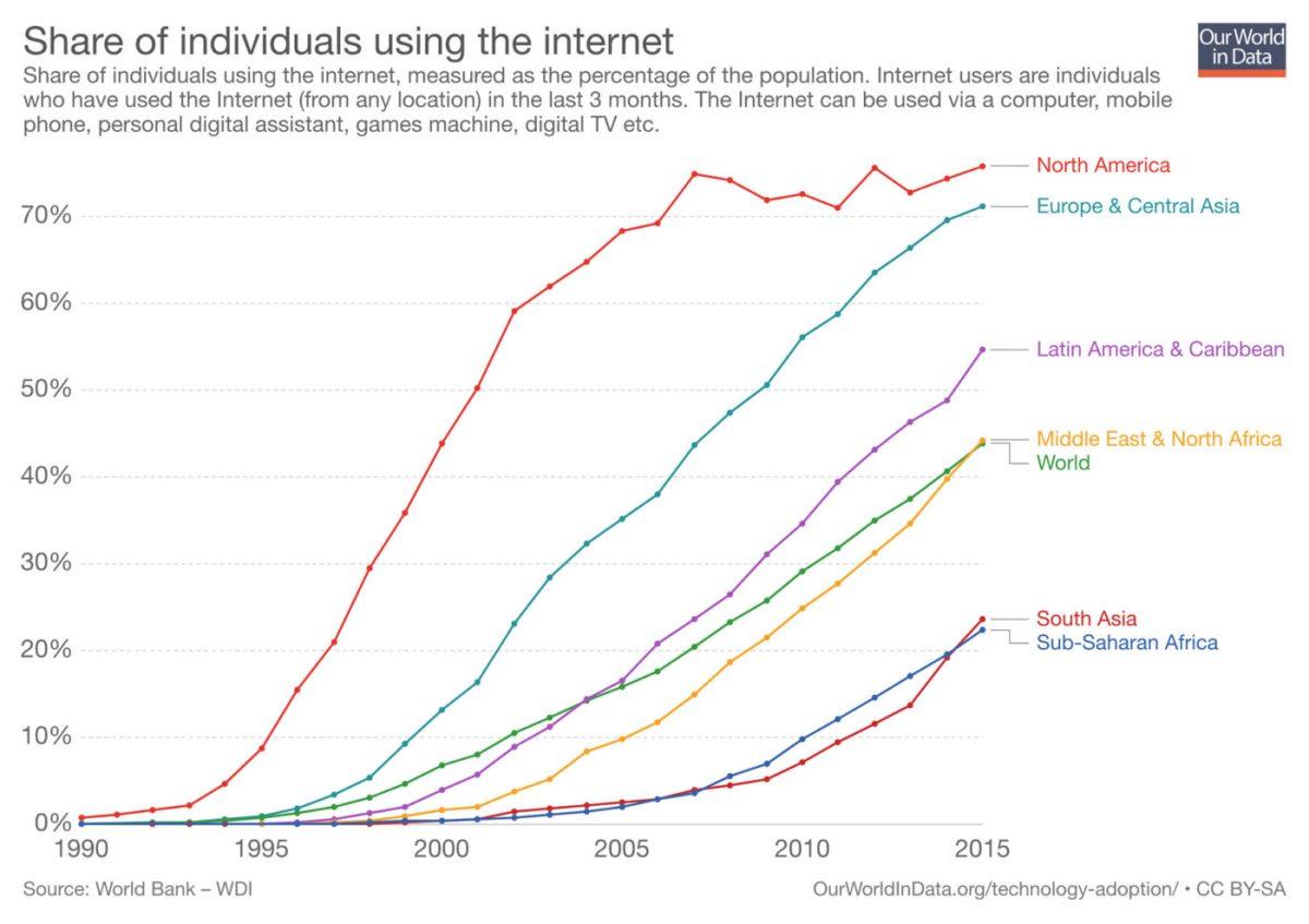 Dostop do interneta