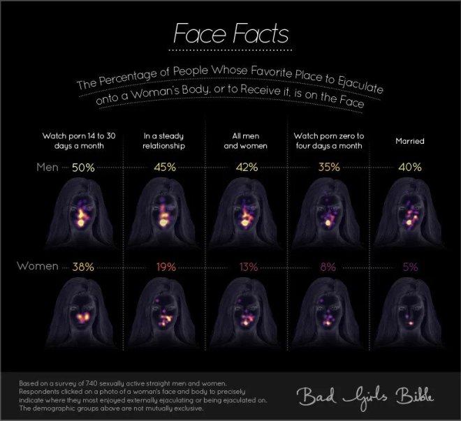 Nekaj dejstev o izlivu na obraz